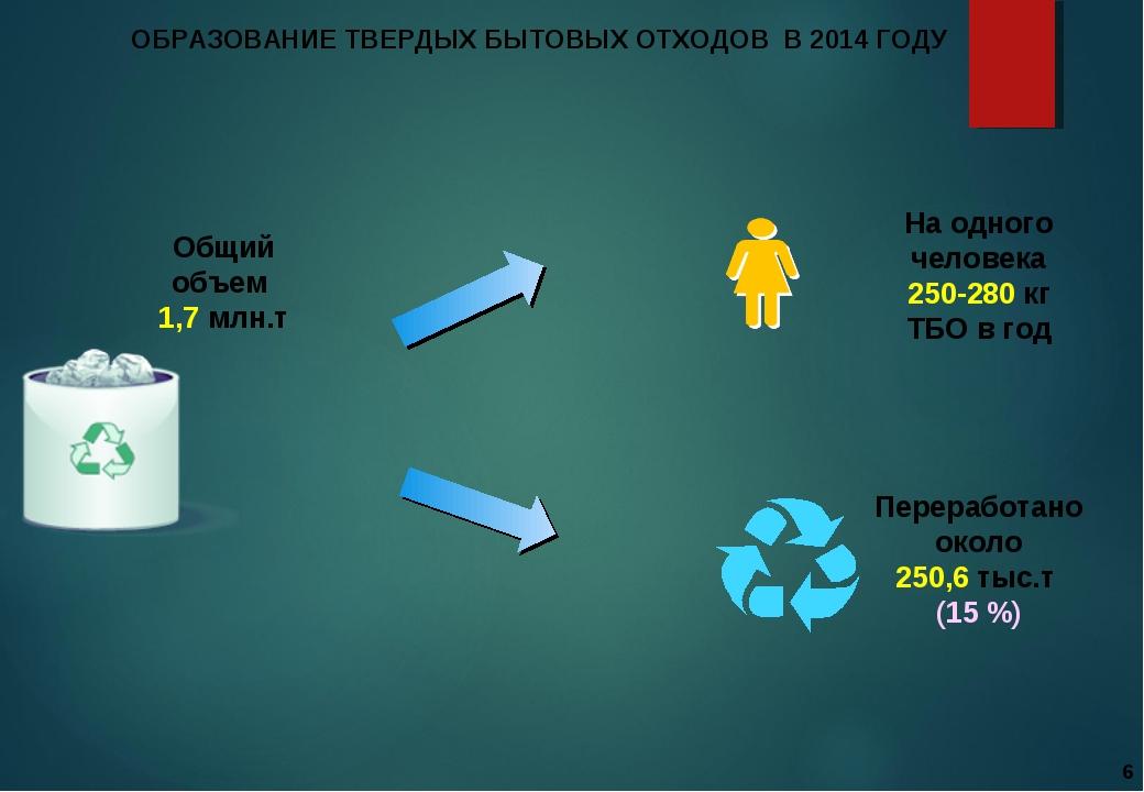 ОБРАЗОВАНИЕ ТВЕРДЫХ БЫТОВЫХ ОТХОДОВ В 2014 ГОДУ На одного человека 250-280 кг...