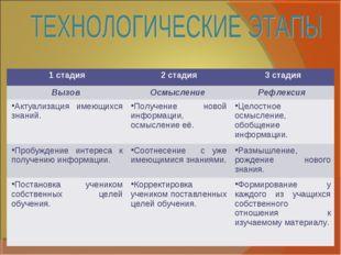 1 стадия2 стадия3 стадия Вызов Осмысление Рефлексия Актуализация имеющихс