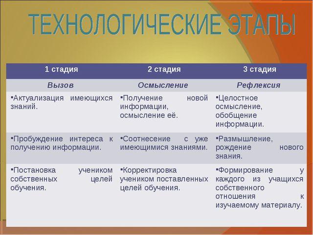 1 стадия2 стадия3 стадия Вызов Осмысление Рефлексия Актуализация имеющихс...