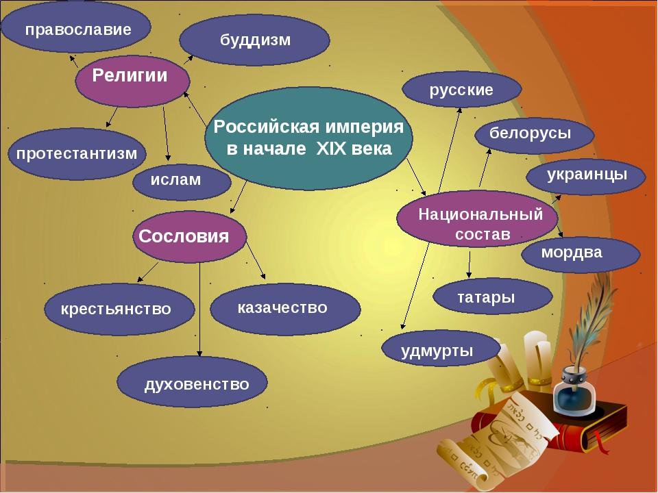 Российская империя в начале XIX века Сословия духовенство казачество крестья...