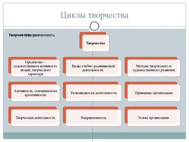 Циклы творчества