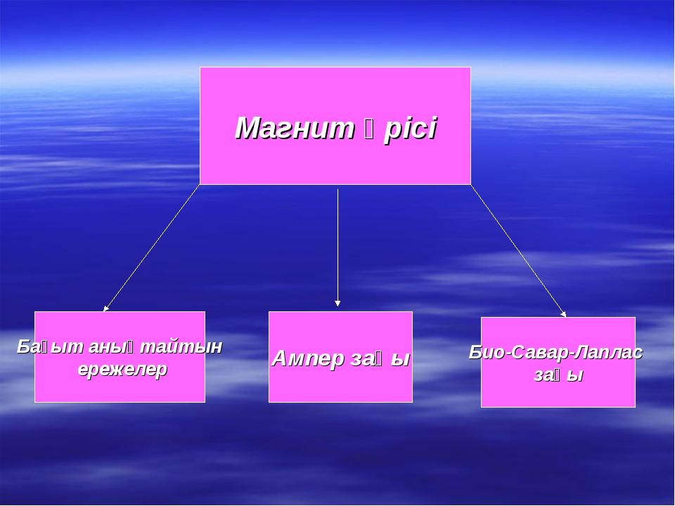 Магнит өрісі Бағыт анықтайтын ережелер Ампер заңы Био-Савар-Лаплас заңы
