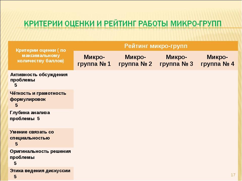 * Критерии оценки ( по максимальному количеству баллов)Рейтинг микро-групп...