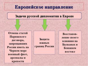 Европейское направление Задачи русской дипломатии в Европе Отмена статей Пари