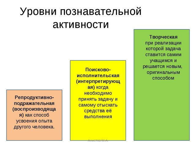 Уровни познавательной активности Репродуктивно-подражательная (воспроизводяща...
