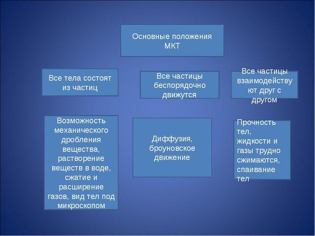 Основные положения МКТ Все тела состоят из частиц Все частицы беспорядочно...