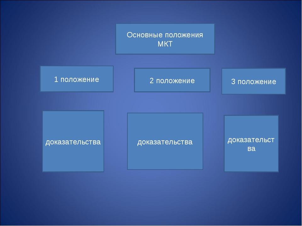 Основные положения МКТ 1 положение 2 положение 3 положение доказательства д...