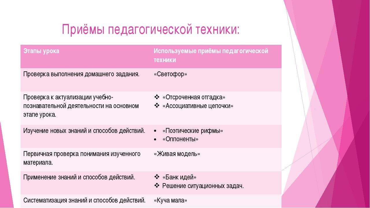 Приёмы педагогической техники: Этапы урока Используемые приёмы педагогической...