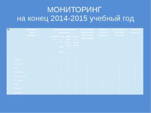 МОНИТОРИНГ на конец 2014-2015 учебный год № Фамилия имя ребенка Технические н