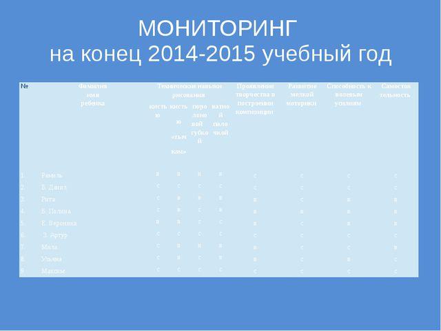МОНИТОРИНГ на конец 2014-2015 учебный год № Фамилия имя ребенка Технические н...