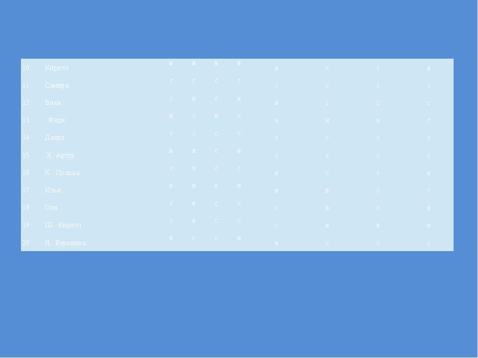 10 Кирилл в в в в в с с в 11 Самира с с с с с с с с 12 Вика с в с в в с с с 1...