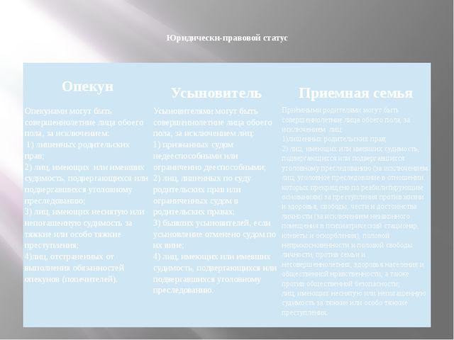 Юридически-правовой статус  Опекун  Усыновитель  Приемная семья  Опекуна...