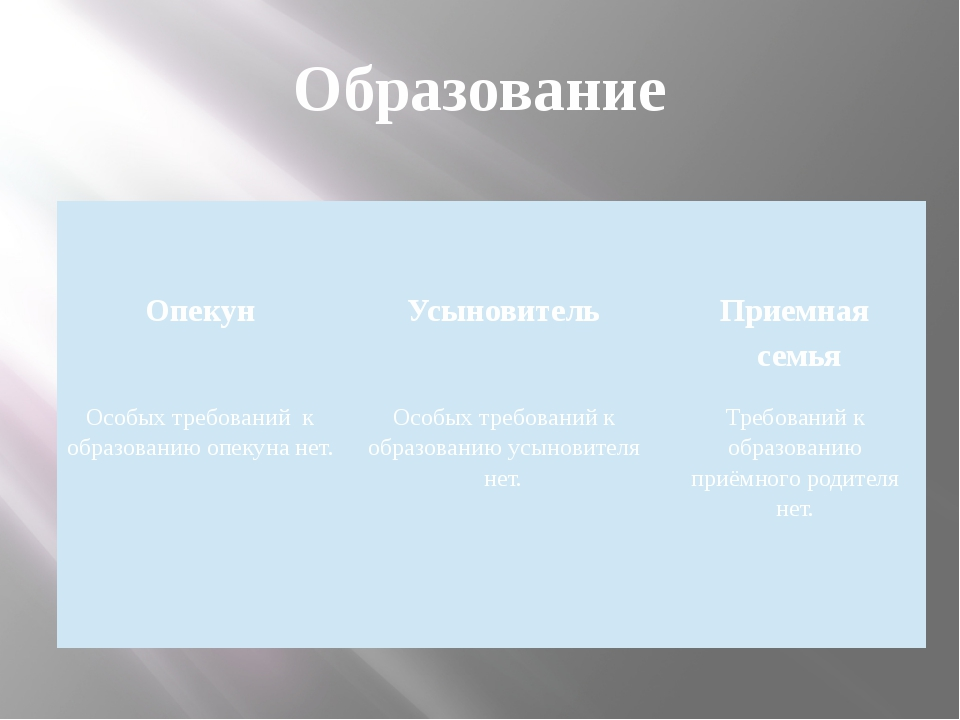 Образование  Опекун  Усыновитель  Приемная семья  Особых требований к обр...