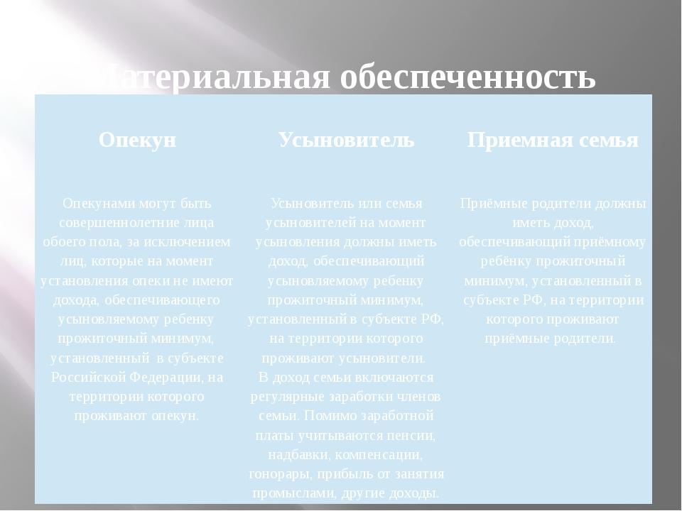 Материальная обеспеченность  Опекун  Усыновитель  Приемная семья  Опекун...
