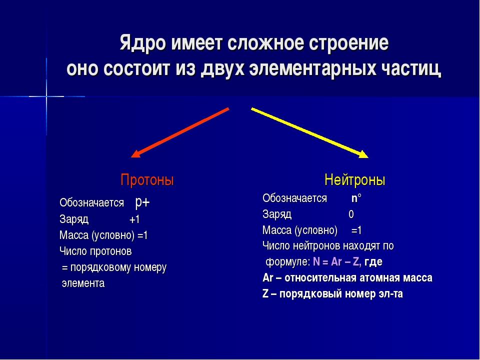 Ядро имеет сложное строение оно состоит из двух элементарных частиц Протоны О...