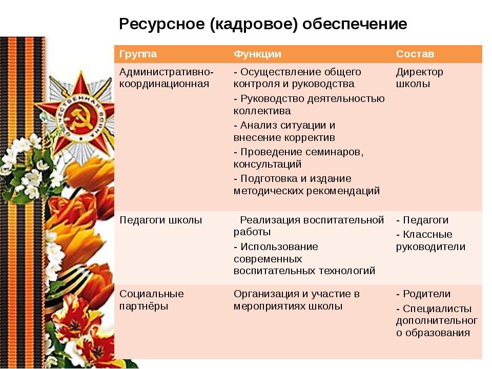 Ресурсное (кадровое) обеспечение Группа Функции Состав Административно-коорди...