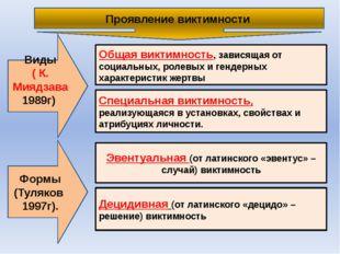 Проявление виктимности Формы (Туляков 1997г). Виды ( К. Миядзава 1989г) Общая