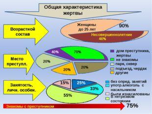 90% Женщины до 25 лет Несовершеннолетние 46% Возрастной состав Общая характе