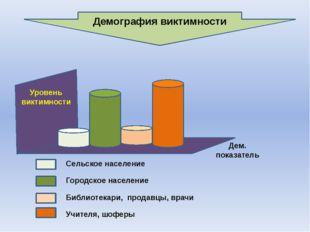Демография виктимности Сельское население Городское население Библиотекари, п
