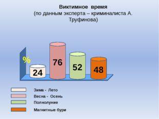 Виктимное время (по данным эксперта – криминалиста А. Труфинова) Зима - Лето