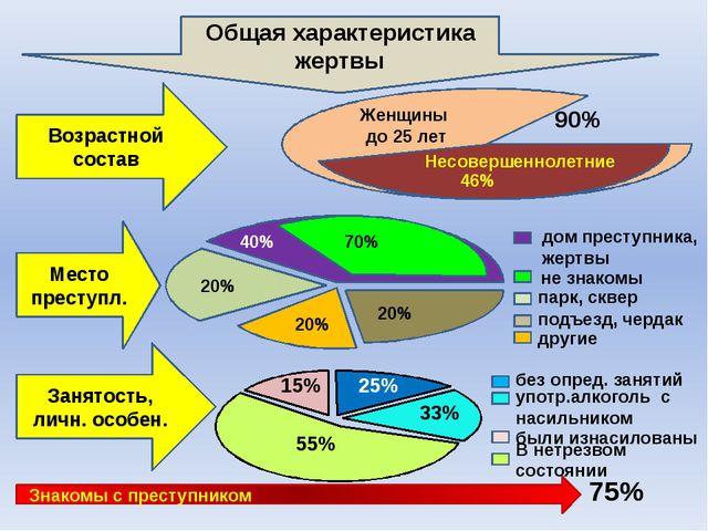 90% Женщины до 25 лет Несовершеннолетние 46% Возрастной состав Общая характе...