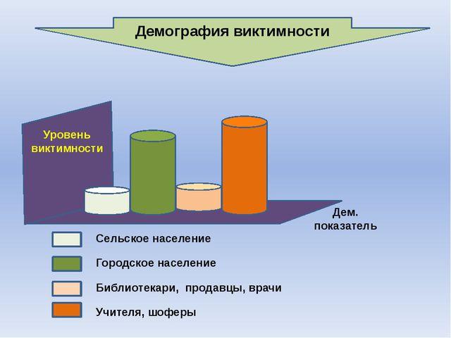 Демография виктимности Сельское население Городское население Библиотекари, п...