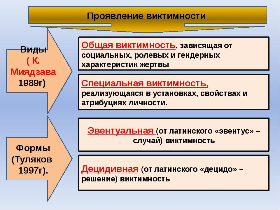 Проявление виктимности Формы (Туляков 1997г). Виды ( К. Миядзава 1989г) Общая...
