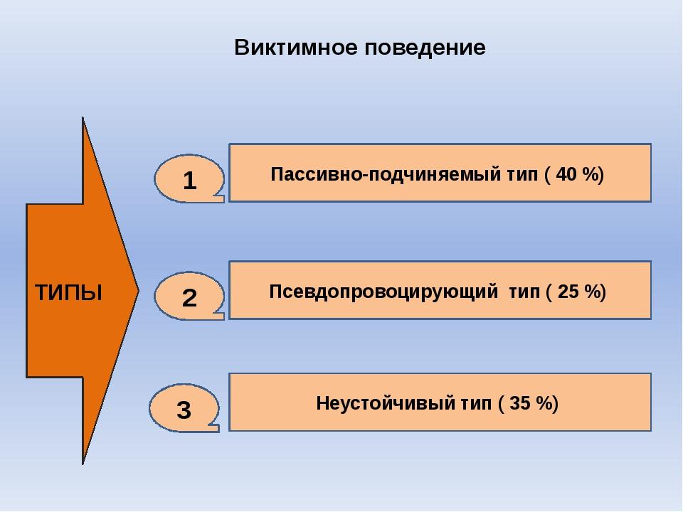 Виктимное поведение ТИПЫ Пассивно-подчиняемый тип ( 40 %) Псевдопровоцирующий...