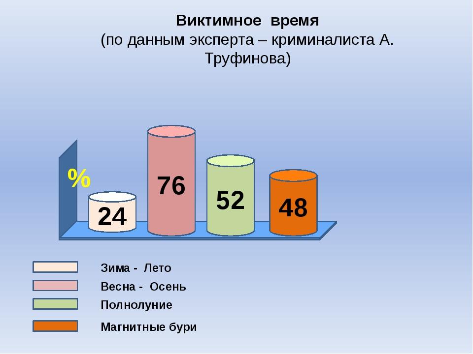 Виктимное время (по данным эксперта – криминалиста А. Труфинова) Зима - Лето...