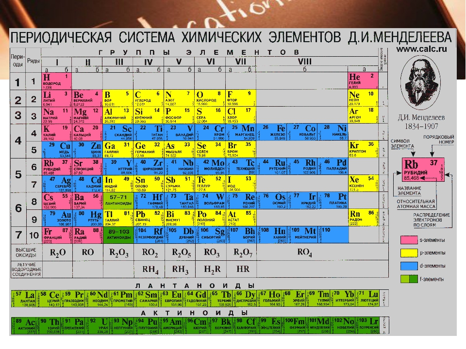 таблицы по химии фото вам