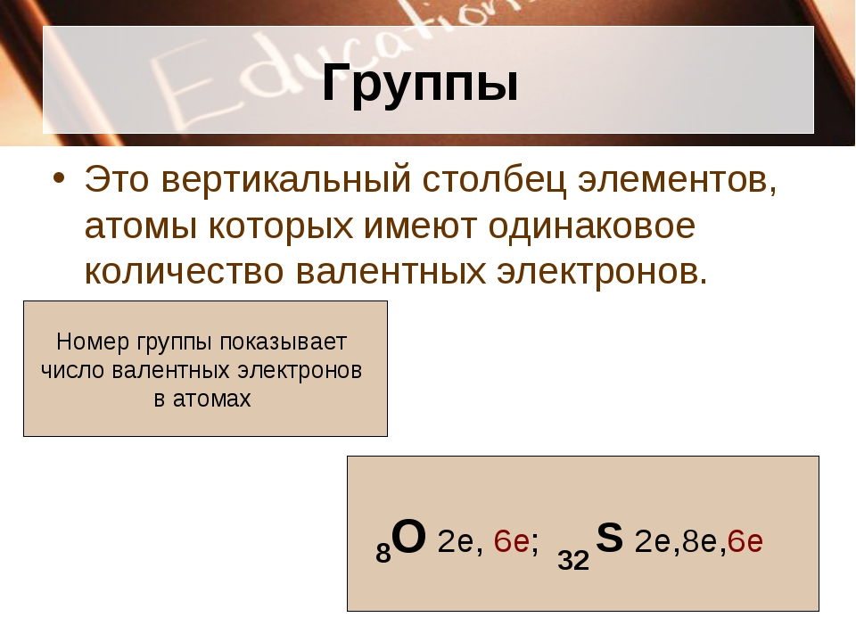 Группы Это вертикальный столбец элементов, атомы которых имеют одинаковое кол...