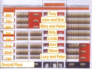 Tony John and Bob Mary and Helen Billy Linda Ann Steve Lucy and Peter 1st 2nd