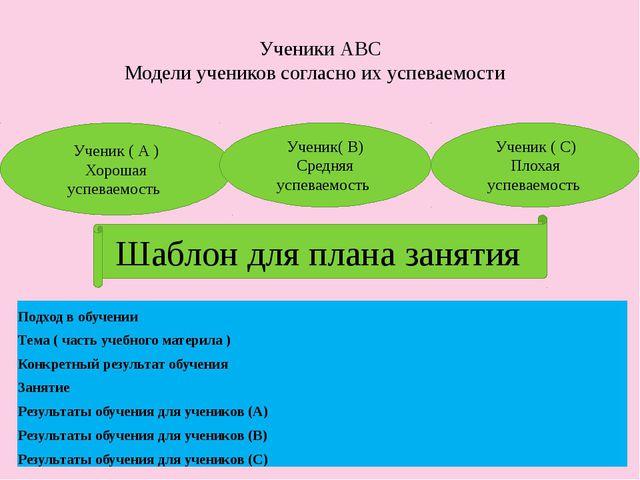 Ученики АВС Модели учеников согласно их успеваемости Ученик ( А ) Хорошая усп...