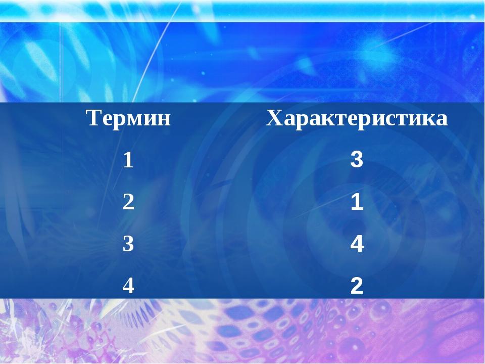 Термин 1 2 3 4 Характеристика 3 1 4 2