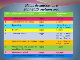 Наши достижения в 2014-2015 учебном году №п/п Соревнования ,конкурсы уровень