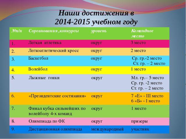 Наши достижения в 2014-2015 учебном году №п/п Соревнования ,конкурсы уровень...