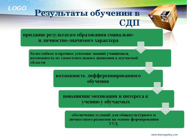 Результаты обучения в СДП www.themegallery.com www.themegallery.com LOGO