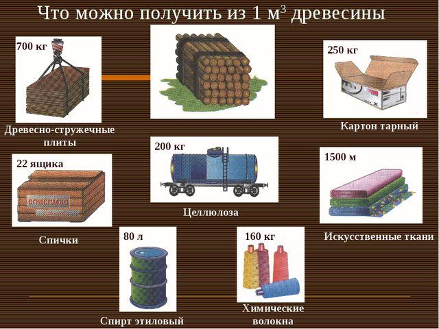 Что можно получить из 1 м3 древесины Древесно-стружечные плиты 700 кг 250 кг...