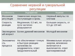 Сравнение нервной и гуморальной регуляции ОсобенностьЭндокриннаяНервная Мех