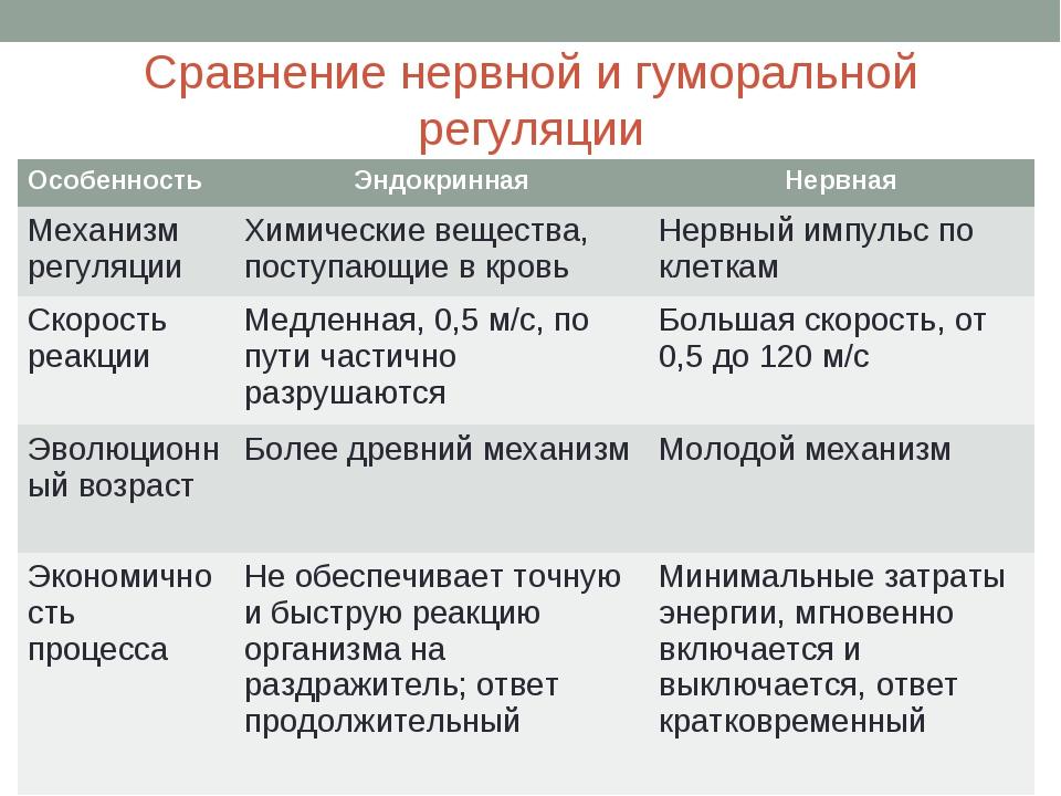 Сравнение нервной и гуморальной регуляции ОсобенностьЭндокриннаяНервная Мех...