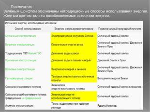 Примечания Зелёным шрифтом обозначены нетрадиционные способы использования эн