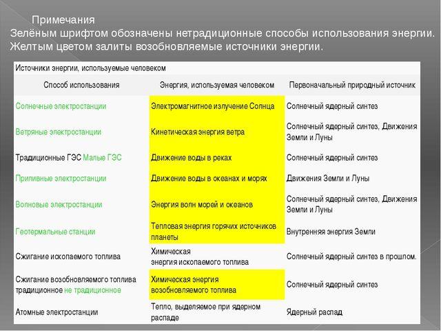 Примечания Зелёным шрифтом обозначены нетрадиционные способы использования эн...