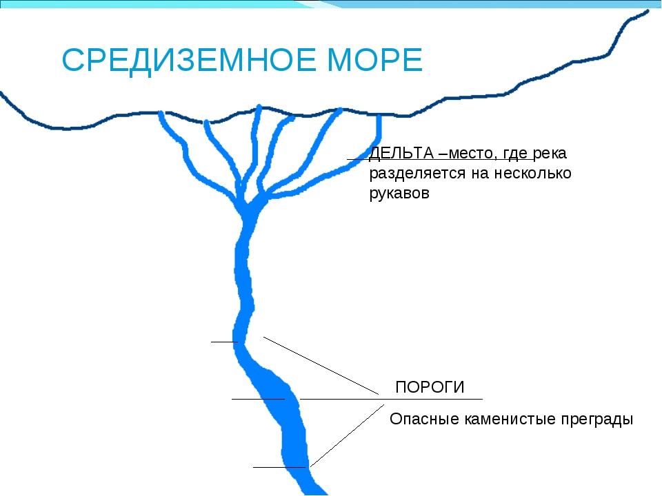 * СРЕДИЗЕМНОЕ МОРЕ ДЕЛЬТА –место, где река разделяется на несколько рукавов П...