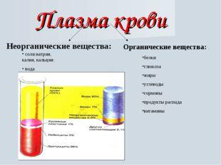 Плазма крови Неорганические вещества: Органические вещества: белки глюкоза жи