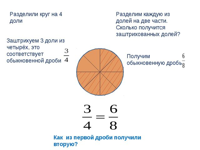 Разделили круг на 4 доли Заштрихуем 3 доли из четырёх, это соответствует обык...