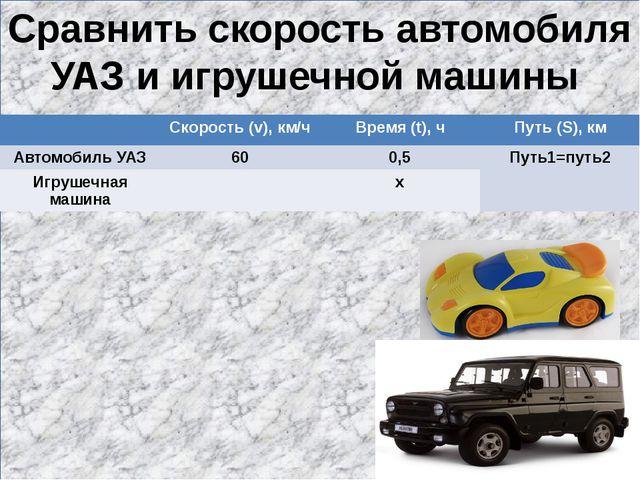 Сравнить скорость автомобиля УАЗ и игрушечной машины Скорость (v), км/ч Врем...