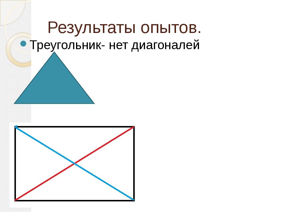 Результаты опытов. Треугольник- нет диагоналей Четырёхугольник -2