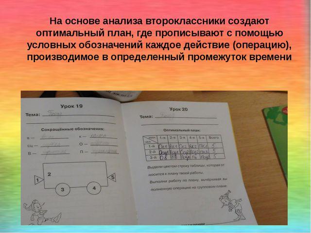 На основе анализа второклассники создают оптимальный план, где прописывают с...