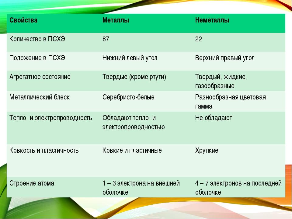 Свойства Металлы Неметаллы Количество в ПСХЭ8722 Положение в ПСХЭ Нижний...