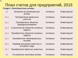 План счетов для предприятий, 2015 Раздел I.Внеоборотныеактивы 08 Вложения во